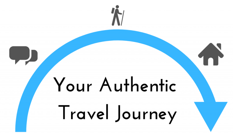 Your Authentic Journey - Diagram
